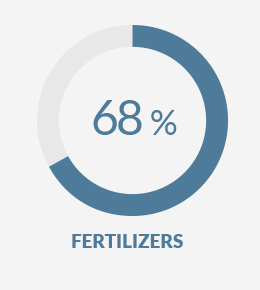 Fertilizers68